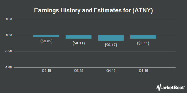 Earnings by Quarter for API Technologies Corp (NASDAQ:ATNY)