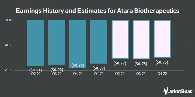 Earnings History and Estimates for Atara Biotherapeutics (NASDAQ:ATRA)