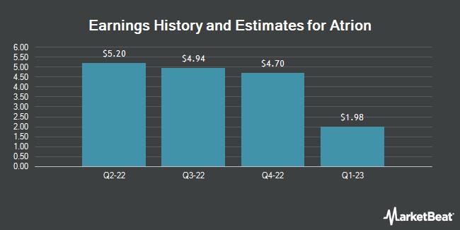 Earnings by Quarter for Atrion Corporation (NASDAQ:ATRI)