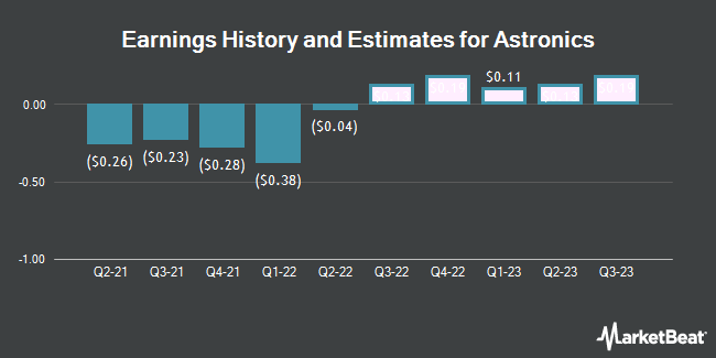 Earnings History and Estimates for Astronics (NASDAQ:ATRO)