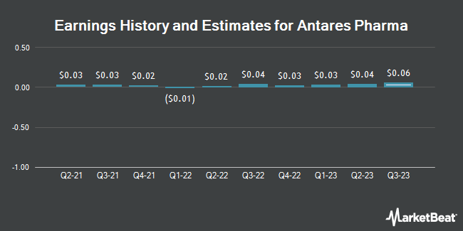 Earnings History and Estimates for Antares Pharma (NASDAQ:ATRS)