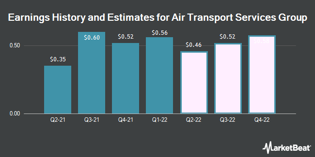 Earnings History and Estimates for Air Transport Services Group (NASDAQ:ATSG)