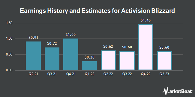 Earnings History and Estimates for Activision Blizzard (NASDAQ:ATVI)