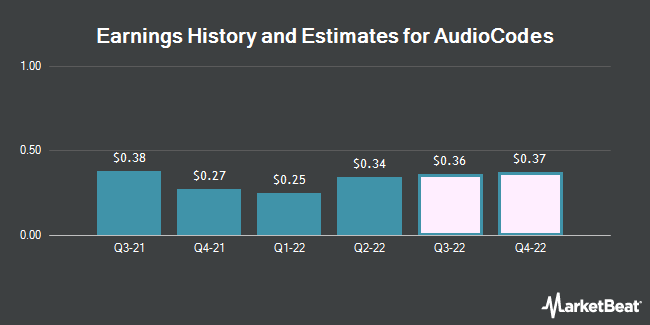 Earnings by Quarter for AudioCodes (NASDAQ:AUDC)