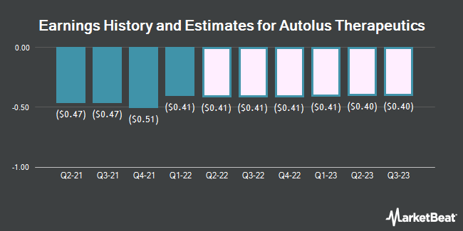 Earnings History and Estimates for Autolus Therapeutics (NASDAQ:AUTL)