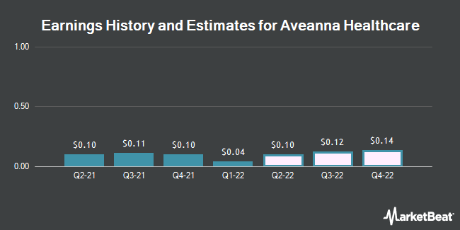 Earnings History and Estimates for Aveanna Healthcare (NASDAQ:AVAH)