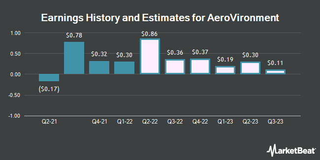 Earnings History and Estimates for AeroVironment (NASDAQ:AVAV)