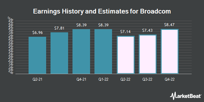 Earnings by Quarter for Broadcom Limited (NASDAQ:AVGO)