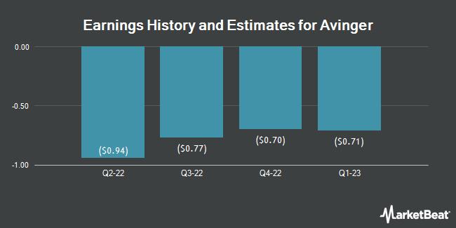 Earnings by Quarter for Avinger (NASDAQ:AVGR)