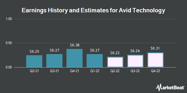Earnings History and Estimates for Avid Technology (NASDAQ:AVID)