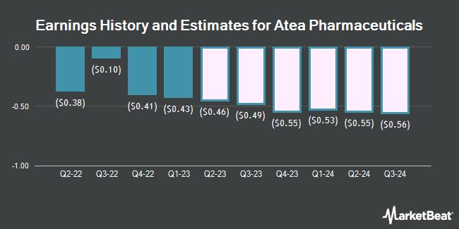 Earnings History and Estimates for Atea Pharmaceuticals (NASDAQ:AVIR)