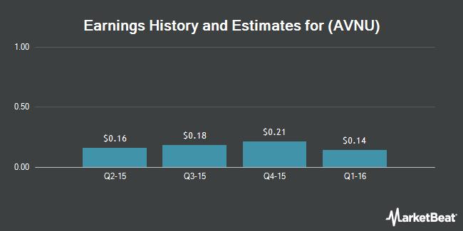 Earnings by Quarter for Avenue Financial Holdings (NASDAQ:AVNU)
