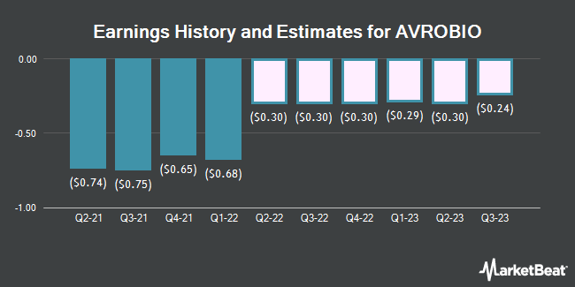 Earnings History and Estimates for Avrobio (NASDAQ:AVRO)