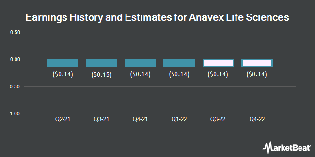 Earnings History and Estimates for Anavex Life Sciences (NASDAQ:AVXL)