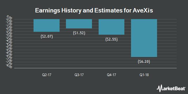 Earnings by Quarter for AveXis (NASDAQ:AVXS)