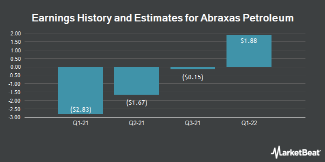 Earnings History and Estimates for Abraxas Petroleum (NASDAQ:AXAS)