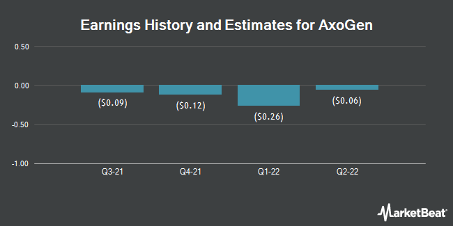 Earnings History and Estimates for AxoGen (NASDAQ:AXGN)