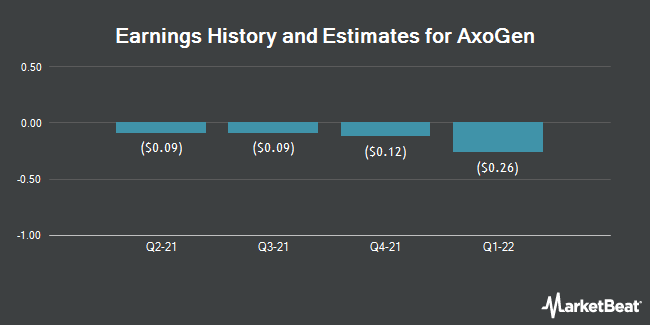 Earnings by Quarter for AxoGen (NASDAQ:AXGN)