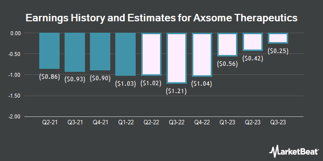 Earnings History and Estimates for Axsome Therapeutics (NASDAQ:AXSM)