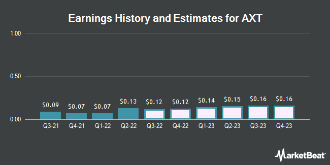 Earnings by Quarter for AXT (NASDAQ:AXTI)