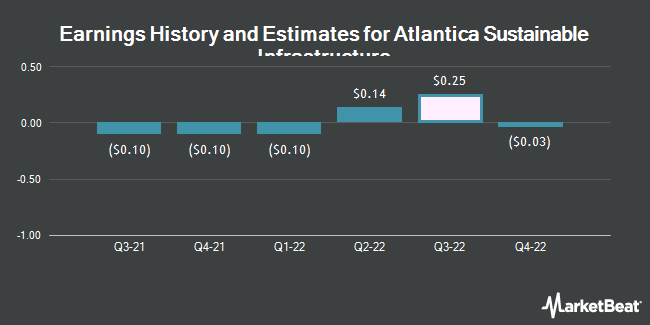 Earnings History and Estimates for Atlantica Sustainable Infrastructure (NASDAQ:AY)