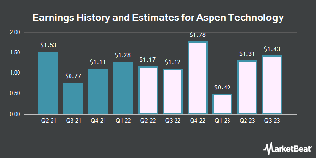 Earnings History and Estimates for Aspen Technology (NASDAQ:AZPN)