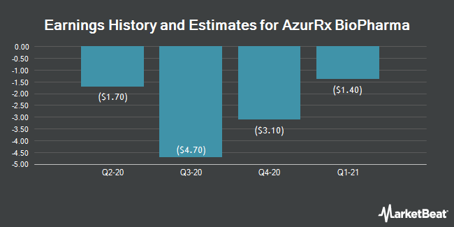 Earnings History and Estimates for AzurRx BioPharma (NASDAQ:AZRX)