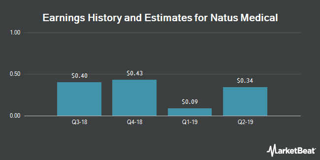 Earnings by Quarter for Natus Medical Incorporated (NASDAQ:BABY)
