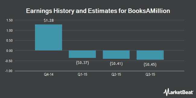 Earnings by Quarter for Books-A-Million (NASDAQ:BAMM)