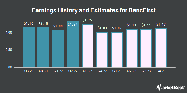 Earnings History and Estimates for BancFirst (NASDAQ:BANF)