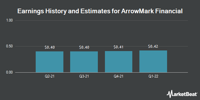 Earnings by Quarter for StoneCastle Financial Corp (NASDAQ:BANX)