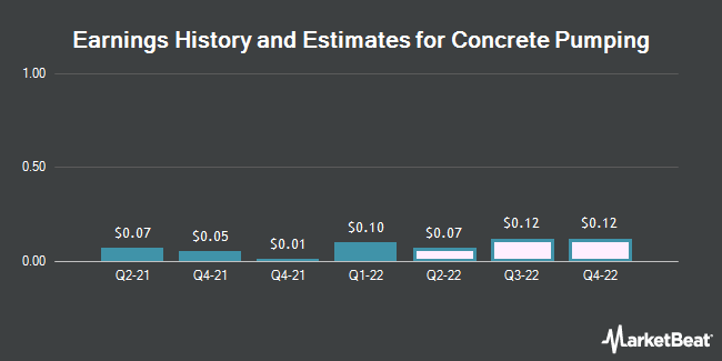 Earnings History and Estimates for Concrete Pumping (NASDAQ:BBCP)