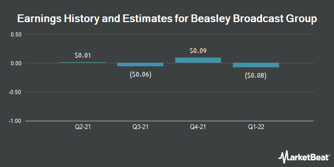 Earnings by Quarter for Beasley Broadcast Group (NASDAQ:BBGI)