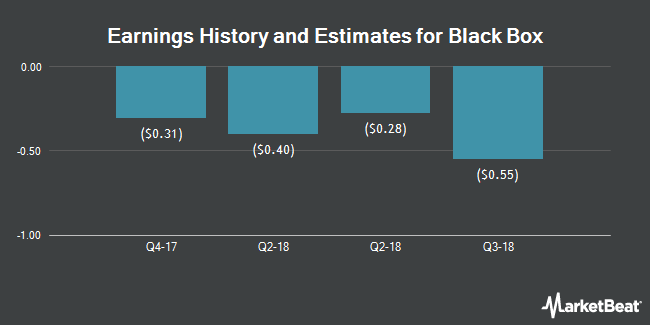 Earnings by Quarter for Black Box Corporation (NASDAQ:BBOX)