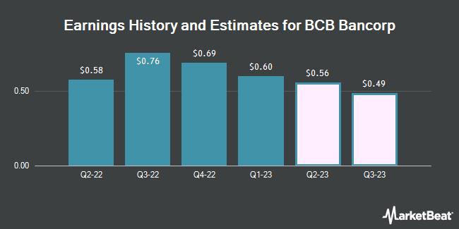 Earnings by Quarter for BCB Bancorp (NASDAQ:BCBP)