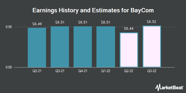 Earnings History and Estimates for BayCom (NASDAQ:BCML)