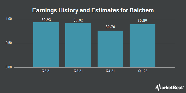 Earnings by Quarter for Balchem Corporation (NASDAQ:BCPC)