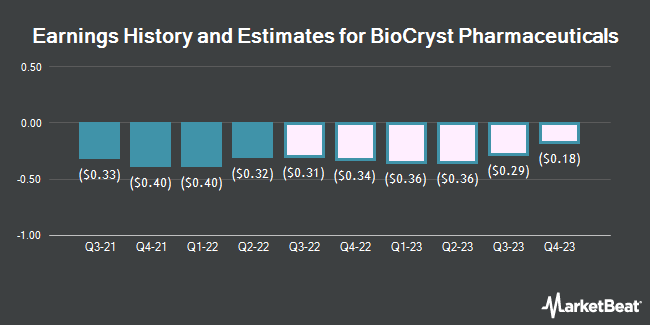 Earnings by Quarter for BioCryst Pharmaceuticals (NASDAQ:BCRX)