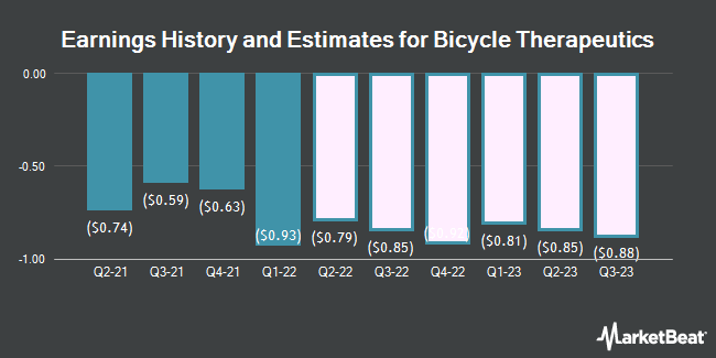 Earnings History and Estimates for Bicycle Therapeutics (NASDAQ:BCYC)