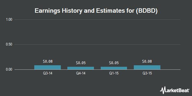 Earnings by Quarter for Boulder Brands (NASDAQ:BDBD)