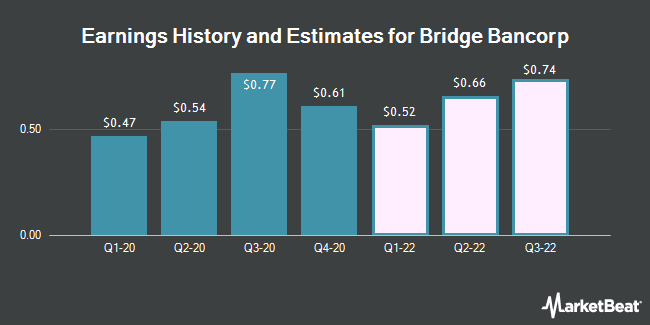 Earnings by Quarter for Bridge Bancorp (NASDAQ:BDGE)