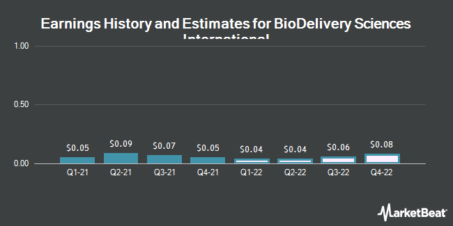 Earnings History and Estimates for BioDelivery Sciences International (NASDAQ:BDSI)