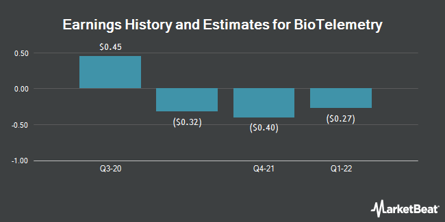 Earnings History and Estimates for BioTelemetry (NASDAQ:BEAT)