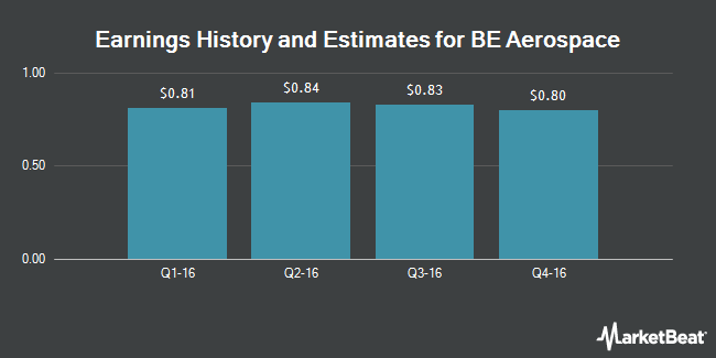 Earnings by Quarter for B/E Aerospace (NASDAQ:BEAV)