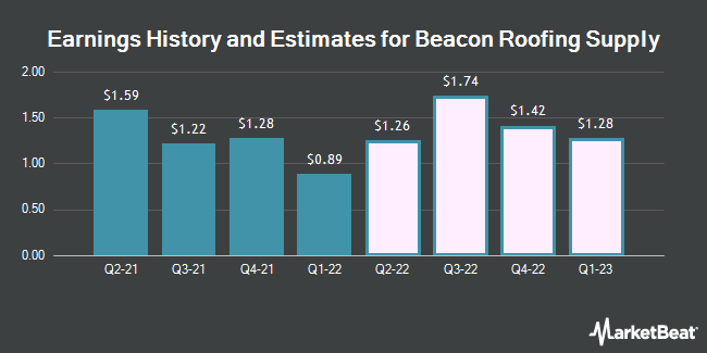 Earnings History and Estimates for Beacon Roofing Supply (NASDAQ:BECN)