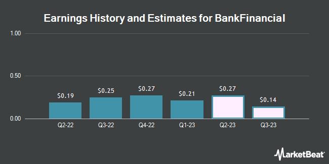 Earnings History and Estimates for BankFinancial (NASDAQ:BFIN)
