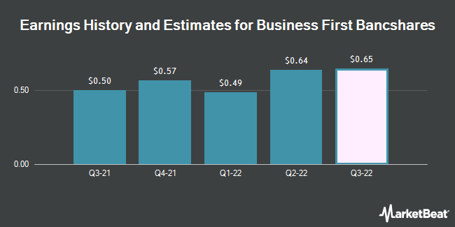 Earnings History and Estimates for Business First Bancshares (NASDAQ:BFST)