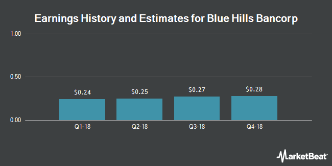 Earnings by Quarter for Blue Hills Bancorp (NASDAQ:BHBK)