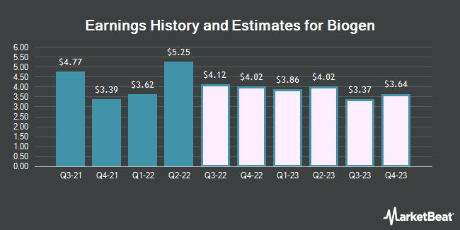 Earnings History and Estimates for Biogen (NASDAQ:BIIB)