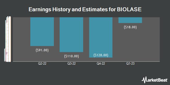Earnings by Quarter for Biolase (NASDAQ:BIOL)